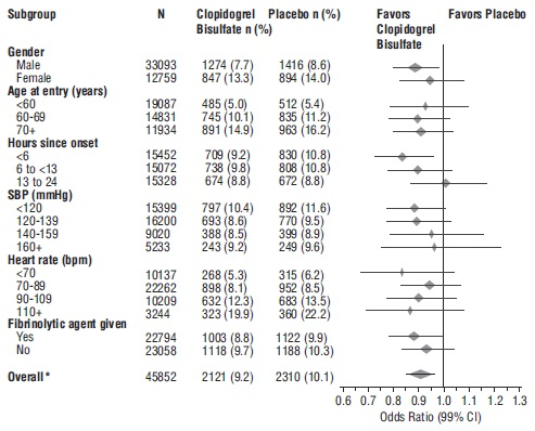 Figure 6: Effects of Adding Clopidogrel Bisulfate to Aspirin on the Combined Primary Endpoint across Baseline and Concomitant Medication Subgroups for the COMMIT Study