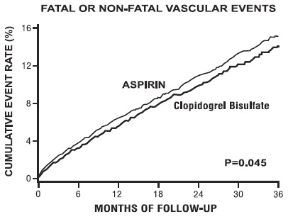 Figure 7: Fatal or Non-Fatal Vascular Events in the CAPRIE Study