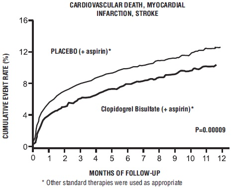 Figure 2: Cardiovascular Death, Myocardial Infarction, and Stroke in the CURE Study