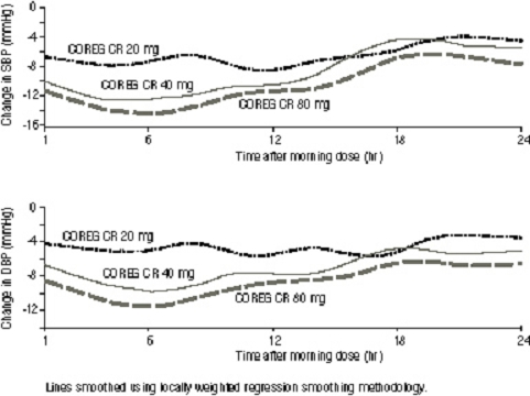 Figure 5. Changes from Baseline in Systolic Blood Pressure and Diastolic Blood Pressure Measured by 24-Hour ABPM