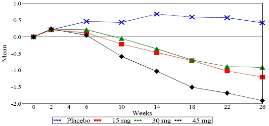 Figure 1. Mean Change from Baseline for HbA1c in a 26-Week Placebo-Controlled Dose-Ranging Study (Observed Values)