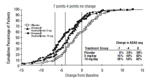 Figure 2. Cumulative Percentage of Patients Completing 24 Weeks of Double-blind Treatment with Specified Changes from Baseline ADAS-cog Scores. The Percentages of Randomized Patients who Completed the Study were: Placebo 80%, 5 mg/day 85%, and 10 mg/day 68%.