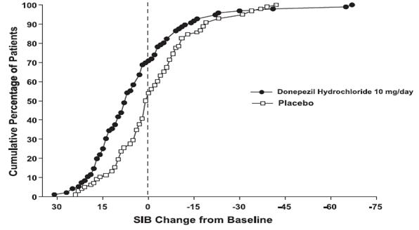 Figure 8. Cumulative Percentage of Patients Completing 6 Months of Double-blind Treatment with Particular Changes from Baseline in SIB Scores.