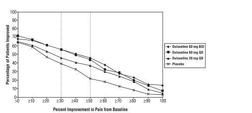 Figure 3: Percentage of Patients Achieving Various Levels of Pain Relief as Measured by 24-Hour Average Pain Severity - DPNP-1