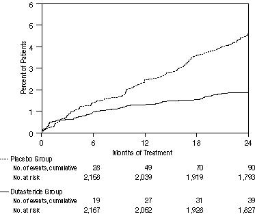 Figure 2. Percent of Subjects Developing Acute Urinary Retention Over a 24-Month Period (Randomized, Double-Blind, Placebo-Controlled Studies Pooled)