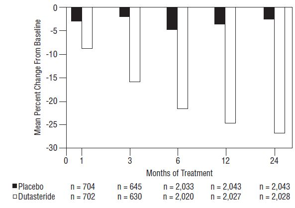 Figure 4. Prostate Volume Percent Change from Baseline (Randomized, Double-Blind, Placebo-Controlled Studies Pooled)