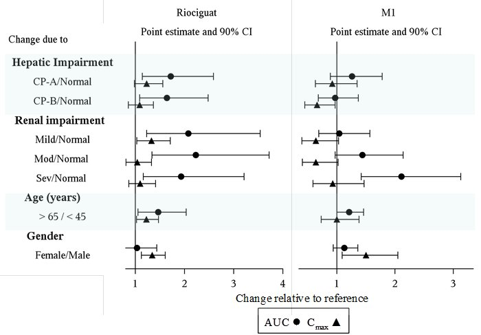 Effect of Intrinsic Factors on Riociguat and M1 Pharmacokinetics