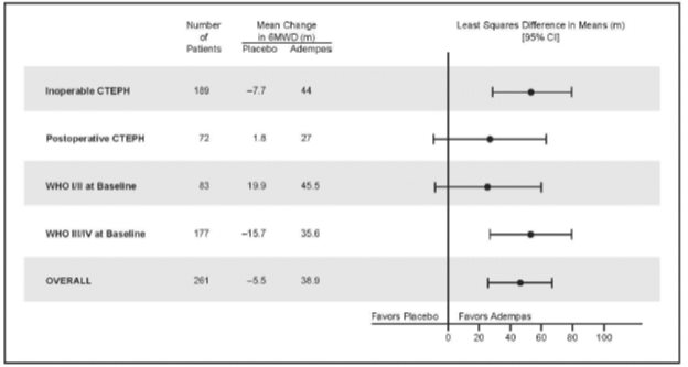 Figure 5: Mean Treatment Difference in Change from Baseline to Last Visit in 6-Minute Walk Distance  (meters) by Prespecified Subgroups