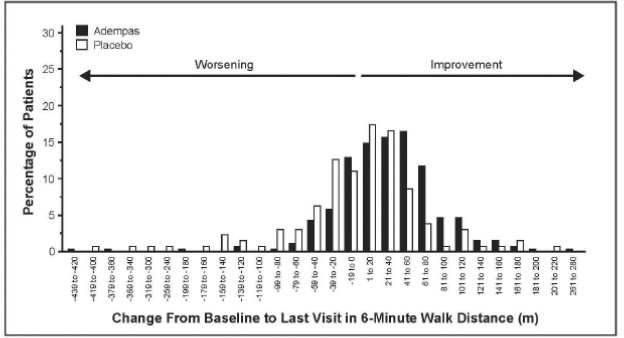 PATENT-1 Distribution of Patients by Change from Baseline in 6-Minute Walk Distan