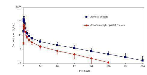 Figure 1: Mean ((± SD) plasma concentration-time profile of ulipristal acetate and monodemethyl-ulipristal acetate following single dose administration of 30 mg ulipristal acetate