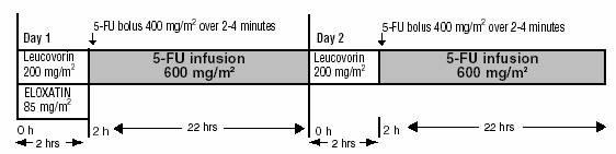 Eloxatin | Oxaliplatin Powder, For Solution and breastfeeding