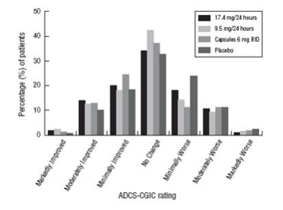 Figure 4: Distribution of ADCS-CGIC Scores for Patients Completing the Study