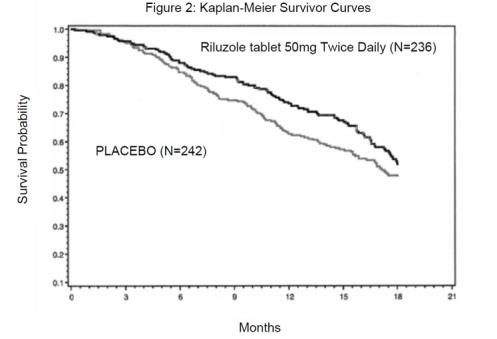 Figure 2. Time to Tracheostomy or Death in ALS Patients in Study 2 (Kaplan-Meier Curves)