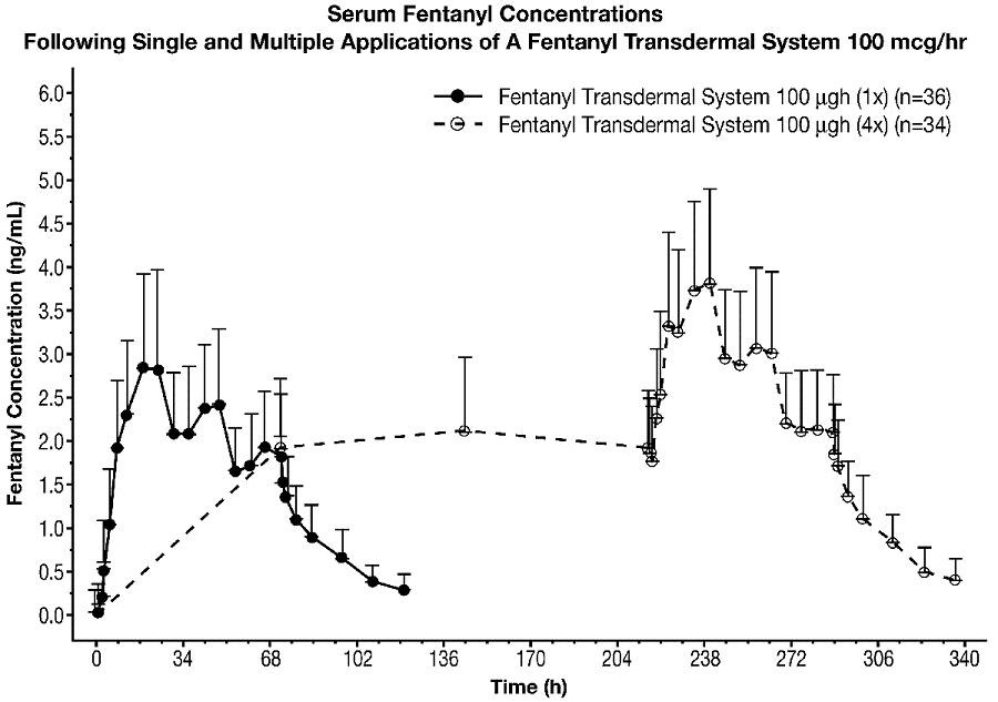 Serum Fentanyl Concentrations