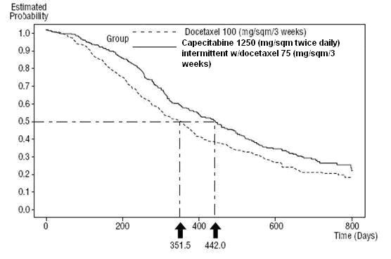 Figure 5 Kaplan-Meier Estimates of Survival Capecitabine and Docetaxel vs Docetaxel