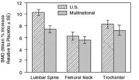 image of figure 1(Osteoporosis Treatment Studies in Postmenopausal Women)
