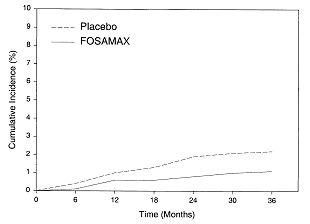 image of figure 3 (Cumulative Incidence of Hip Fractures)