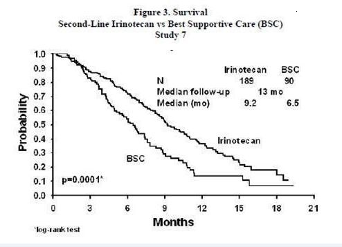 Figure 3. Survival Second-Line Irinotecan vs Best Supportive Care (BSC) Study 7