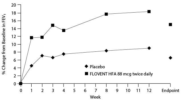 Figure 1. A 12-Week Clinical Trial in Subjects Aged 12 Years and Older Inadequately Controlled on Bronchodilators Alone: Mean Percent Change from Baseline in FEV1 Prior to AM Dose (Trial 1)