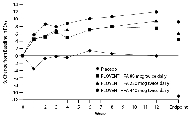 Figure 2. A 12-Week Clinical Trial in Subjects Aged 12 Years and Older Already Receiving Daily Inhaled Corticosteroids: Mean Percent Change from Baseline in FEV1 Prior to AM Dose (Trial 2)