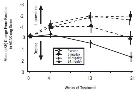 Figure 1: Time-Course of the Change From Baseline in ADAS-cog Score for Patients Completing 21 Weeks (5 Months) of Treatment