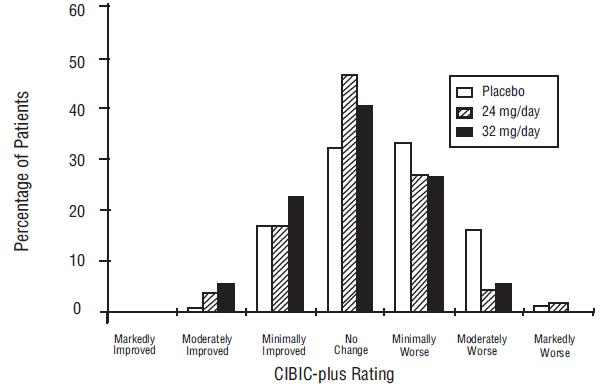 Figure 9:	Distribution of CIBIC-plus Rating at Week 26