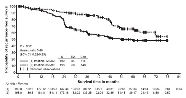 Figure 4: Study 2 Recurrence-Free Survival (ITT Population)