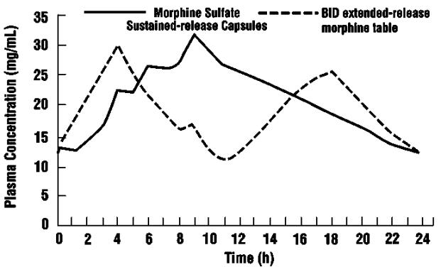 Graph 2 (Study # MOR-9/92): Dose normalized mean steady state plasma morphine concentrations for morphine sulfate extended-release (once a day), and an equivalent dose of a 12-hour, extended-release morphine tablet given twice a day. Plasma concentrations are normalized to 100 mg every 24 hours, (n=24).