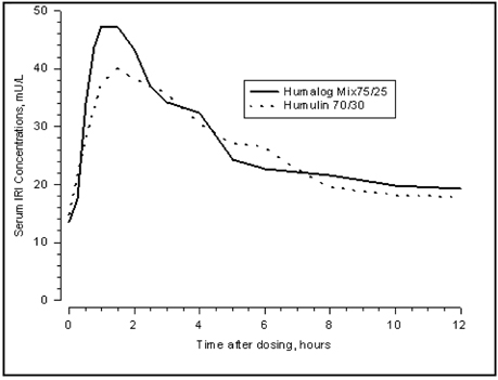 Humalog Mix75 25tm 75 Insulin Lispro Protamine Suspension