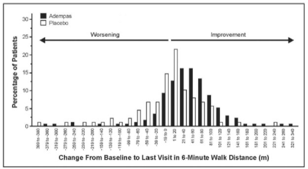 Figure 4: CHEST-1 Distribution of Patients by Change from Baseline in 6-Minute Walk Distance