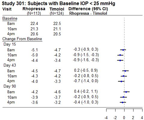 Study 301:  Subjects with Baseline IOP < 25 mmHg