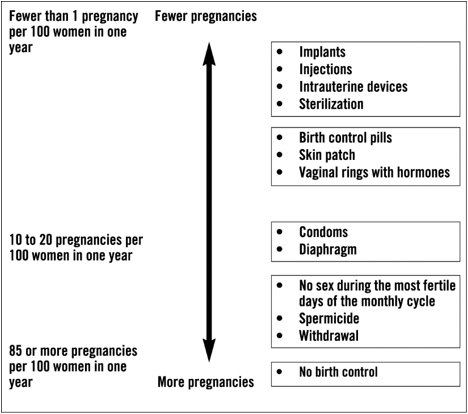 Figure 1:  VTE Risk of Norelgestromin and Ethinyl Estradiol Transdermal System Relative to Combined Oral Contraceptives