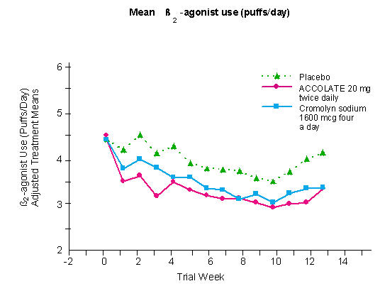 Mean B2-agonist use (puffs/day)
