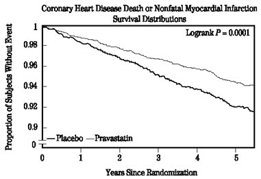 Coronary Heart Disease Death or Nonfatel Myocardial Infraction Survival Distributions.