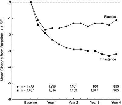Figure 1 Symptom Score in a Long-Term Efficacy and Safety Study