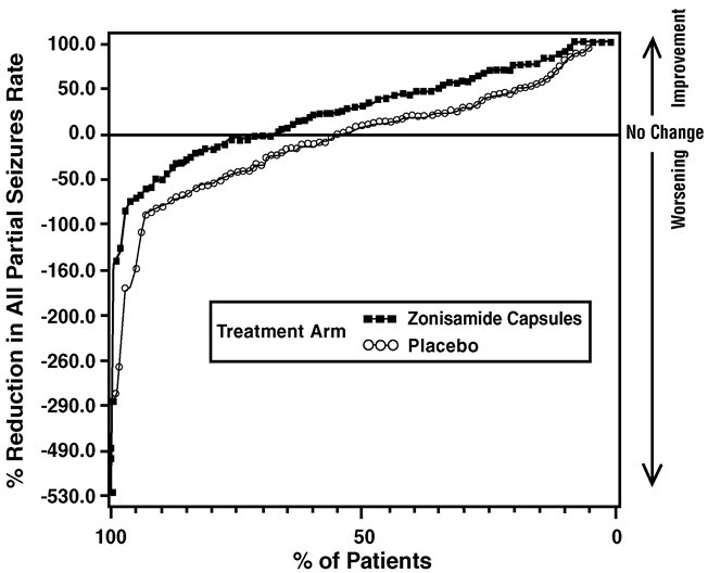 Figure 1: Proportion of Patients Achieving Differing Levels of Seizure Reduction in Zonisamide Capsules and Placebo Groups in Studies 2 and 3