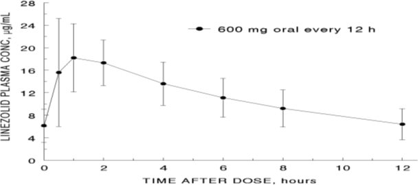 Figure 1. Plasma Concentrations of Linezolid in Adults at Steady-State Following Oral Dosing Every 12 Hours (Mean ± Standard Deviation, n = 16)