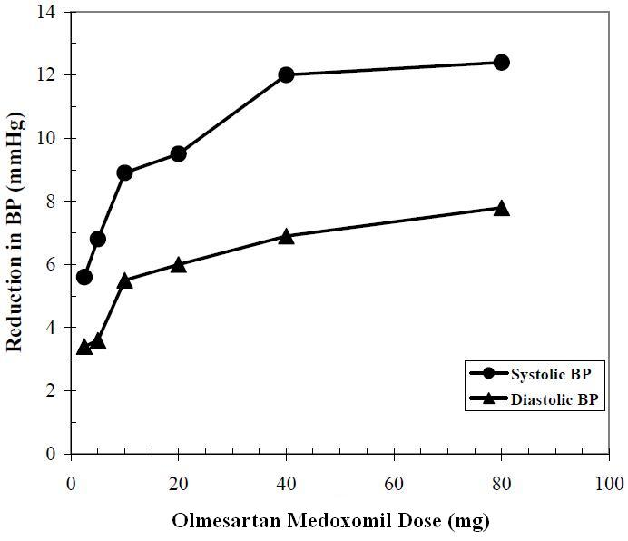 Olmesartan Medoxomil Dose Response Placebo-Adjusted Reduction in Blood Pressure (mmHg)