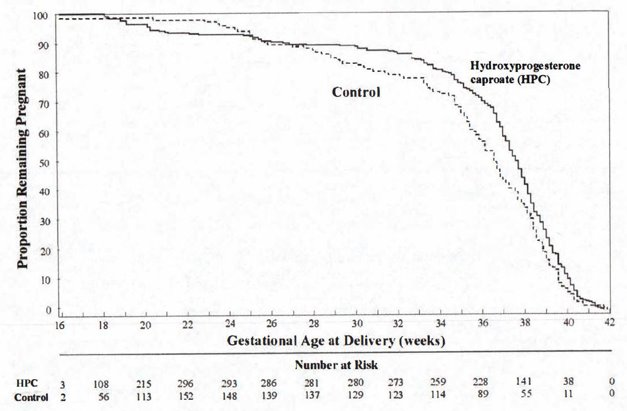 Figure 1 Proportion of Women Remaining Pregnant as a Function of Gestational Age