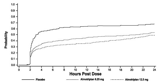 Figure 2. Estimated Probability of Adult Patients Taking Escape Medication or a Second Dose of Study Medication Over the 24 Hours Following the Initial Dose of Study Treatment