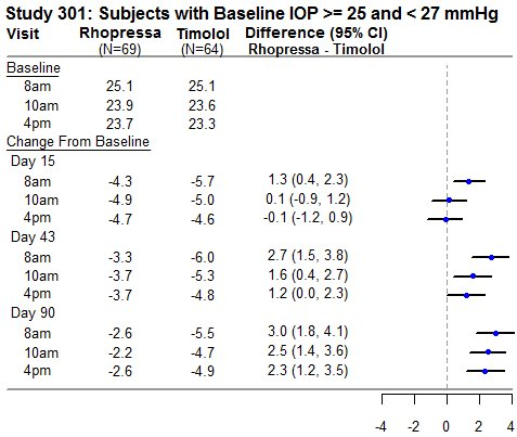 Study 301:  Subjects with Baseline IOP >= 25 and < 27 mmHg