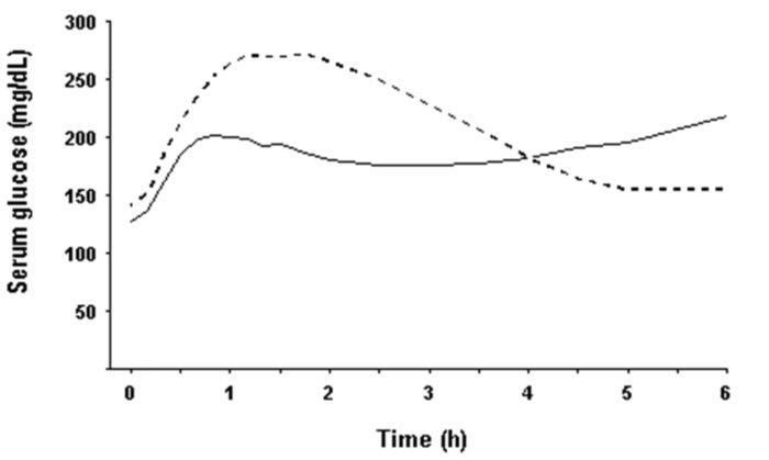 Fig. 2 - Pharmacodynamics Graph showing Maximum Glucose-Lowering Effect of NovoLog