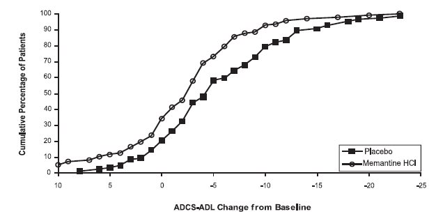 Figure 2: Cumulative percentage of patients completing 28 weeks of double-blind treatment with specified changes from baseline in ADCS-ADL scores.