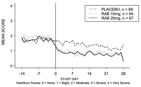 Figure 3: Mean Nighttime Heartburn Scores RAB-USA-2