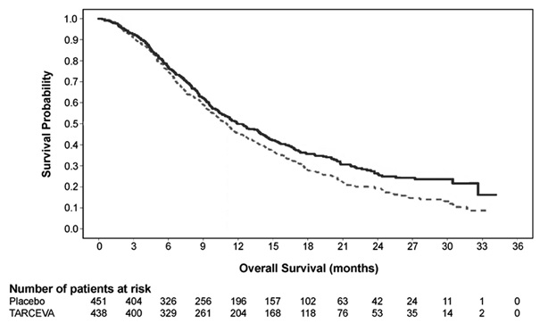 Figure 2: Kaplan-Meier Curves for Overall Survival of Patients by Treatment Group in Study 3