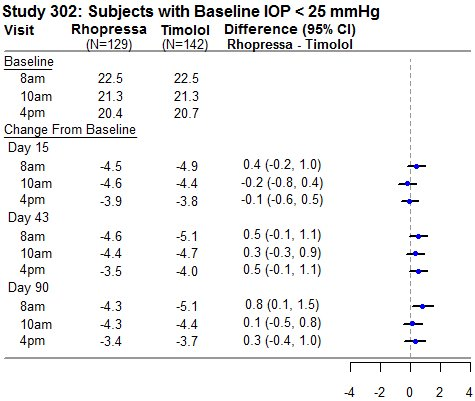 Study 302: Subjects with Baseline IOP < 25 mmHg