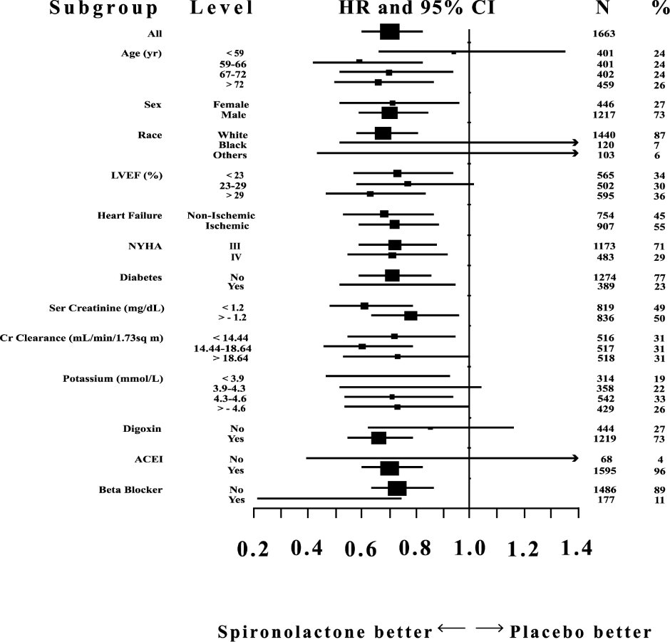 Figure 2. Hazard Ratios of All-Cause Mortality by Subgroup in the Randomized Spironolactone Evaluation Study
