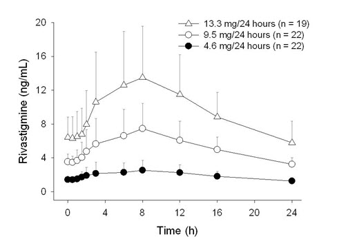 Figure 2: Rivastigmine Plasma Concentrations Following Dermal 24-Hour Patch Application