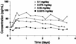 Figure 1 Steady-State Estradiol Plasma Concentrations for Systems Applied to the Abdomen