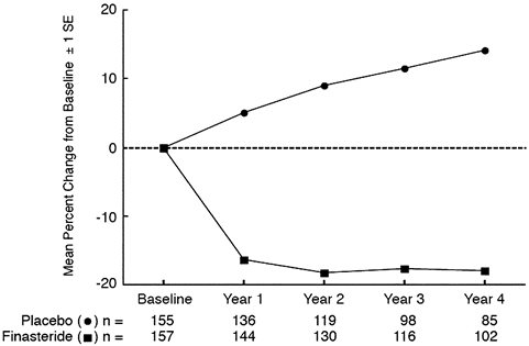 Figure 3 Prostate Volume in a Long-Term Efficacy and Safety Study
